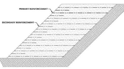 Geosynthetica: Secondary Geogrid Reinforcement in MSE Walls